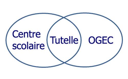 Client_ogec